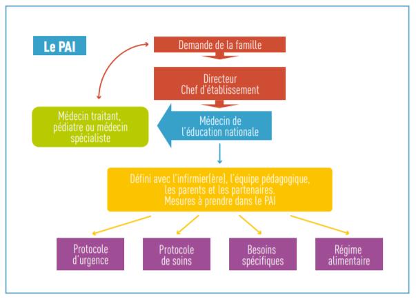Projet d'Accueil Individualisé (PAI)